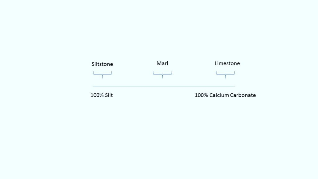 Relationship between siltstone, marl and limestone